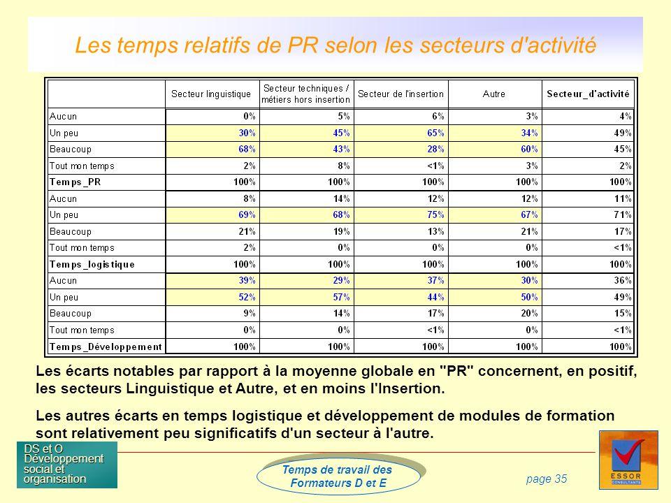 Temps de travail des Formateurs D et E Temps de travail des Formateurs D et E DS et O Développement social et organisation page 35 Les temps relatifs de PR selon les secteurs d activité Les écarts notables par rapport à la moyenne globale en PR concernent, en positif, les secteurs Linguistique et Autre, et en moins l Insertion.