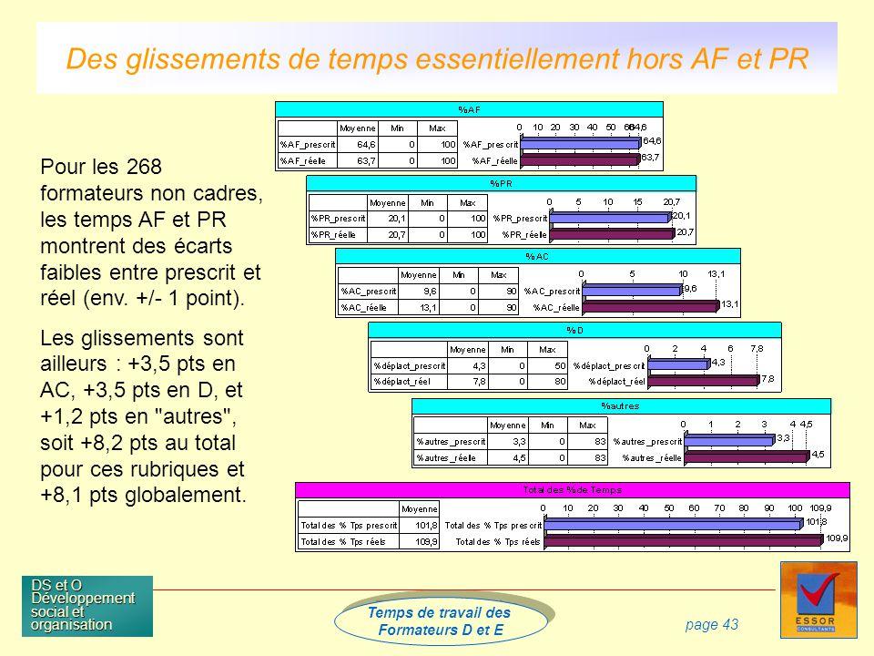 Temps de travail des Formateurs D et E Temps de travail des Formateurs D et E DS et O Développement social et organisation page 43 Pour les 268 formateurs non cadres, les temps AF et PR montrent des écarts faibles entre prescrit et réel (env.