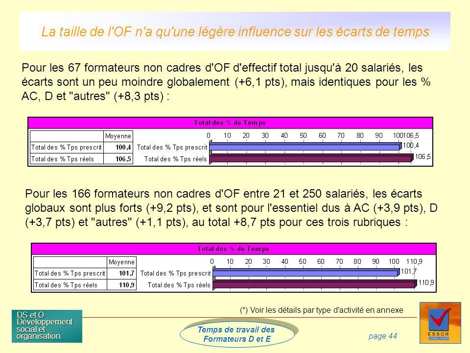 Temps de travail des Formateurs D et E Temps de travail des Formateurs D et E DS et O Développement social et organisation page 44 Pour les 166 formateurs non cadres d OF entre 21 et 250 salariés, les écarts globaux sont plus forts (+9,2 pts), et sont pour l essentiel dus à AC (+3,9 pts), D (+3,7 pts) et autres (+1,1 pts), au total +8,7 pts pour ces trois rubriques : La taille de l OF n a qu une légère influence sur les écarts de temps Pour les 67 formateurs non cadres d OF d effectif total jusqu à 20 salariés, les écarts sont un peu moindre globalement (+6,1 pts), mais identiques pour les % AC, D et autres (+8,3 pts) : (*) Voir les détails par type d activité en annexe