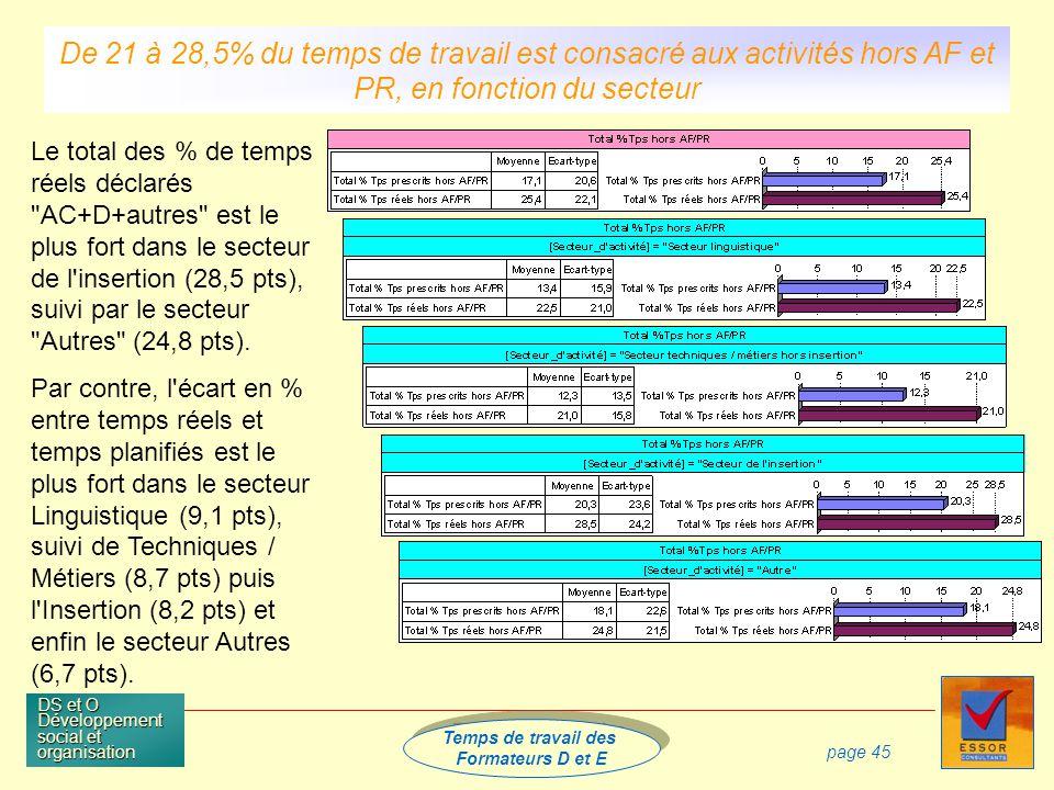 Temps de travail des Formateurs D et E Temps de travail des Formateurs D et E DS et O Développement social et organisation page 45 Le total des % de temps réels déclarés AC+D+autres est le plus fort dans le secteur de l insertion (28,5 pts), suivi par le secteur Autres (24,8 pts).