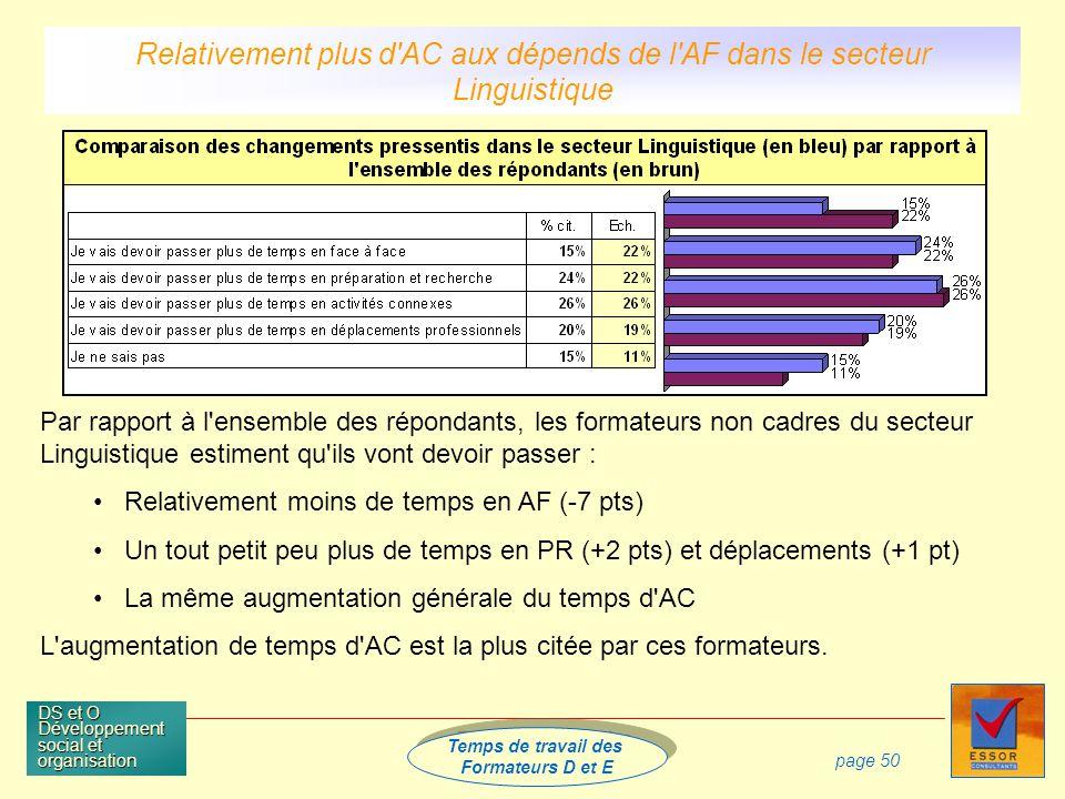 Temps de travail des Formateurs D et E Temps de travail des Formateurs D et E DS et O Développement social et organisation page 50 Par rapport à l ensemble des répondants, les formateurs non cadres du secteur Linguistique estiment qu ils vont devoir passer : Relativement moins de temps en AF (-7 pts) Un tout petit peu plus de temps en PR (+2 pts) et déplacements (+1 pt) La même augmentation générale du temps d AC L augmentation de temps d AC est la plus citée par ces formateurs.