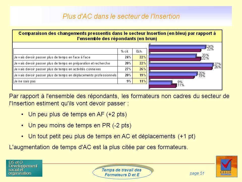 Temps de travail des Formateurs D et E Temps de travail des Formateurs D et E DS et O Développement social et organisation page 51 Par rapport à l ensemble des répondants, les formateurs non cadres du secteur de l Insertion estiment qu ils vont devoir passer : Un peu plus de temps en AF (+2 pts) Un peu moins de temps en PR (-2 pts) Un tout petit peu plus de temps en AC et déplacements (+1 pt) L augmentation de temps d AC est la plus citée par ces formateurs.