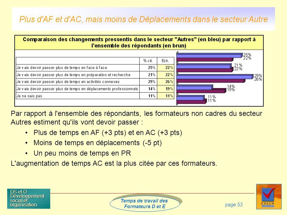 Temps de travail des Formateurs D et E Temps de travail des Formateurs D et E DS et O Développement social et organisation page 53 Par rapport à l ensemble des répondants, les formateurs non cadres du secteur Autres estiment qu ils vont devoir passer : Plus de temps en AF (+3 pts) et en AC (+3 pts) Moins de temps en déplacements (-5 pt) Un peu moins de temps en PR L augmentation de temps AC est la plus citée par ces formateurs.
