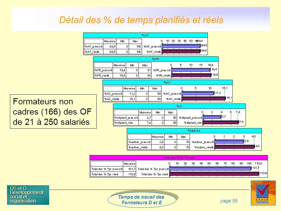 Temps de travail des Formateurs D et E Temps de travail des Formateurs D et E DS et O Développement social et organisation page 59 Formateurs non cadres (166) des OF de 21 à 250 salariés Détail des % de temps planifiés et réels