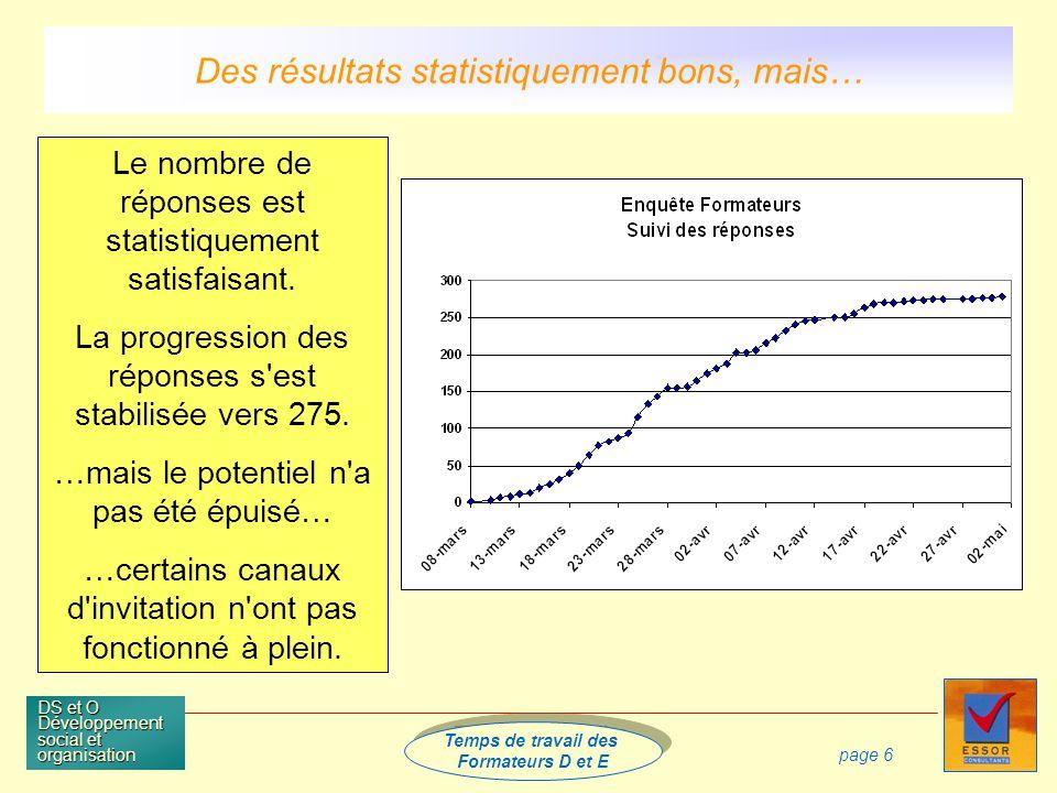 Temps de travail des Formateurs D et E Temps de travail des Formateurs D et E DS et O Développement social et organisation page 6 Le nombre de réponses est statistiquement satisfaisant.