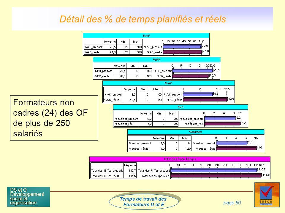 Temps de travail des Formateurs D et E Temps de travail des Formateurs D et E DS et O Développement social et organisation page 60 Formateurs non cadres (24) des OF de plus de 250 salariés Détail des % de temps planifiés et réels