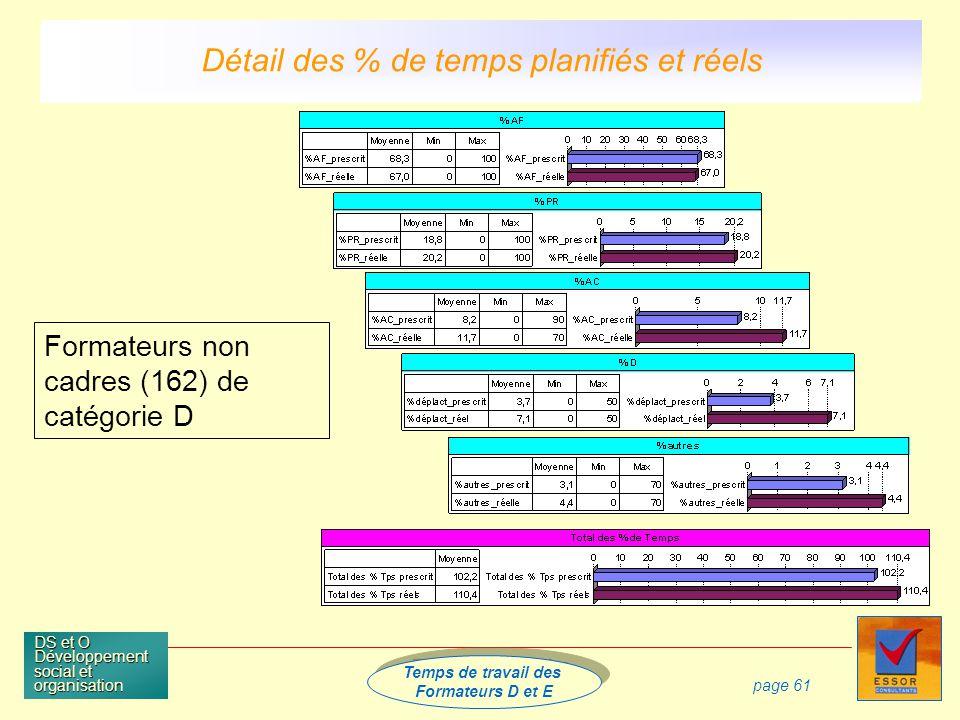 Temps de travail des Formateurs D et E Temps de travail des Formateurs D et E DS et O Développement social et organisation page 61 Formateurs non cadres (162) de catégorie D Détail des % de temps planifiés et réels
