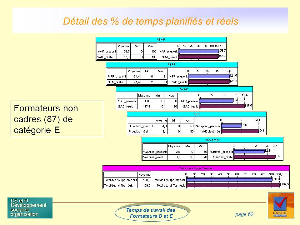 Temps de travail des Formateurs D et E Temps de travail des Formateurs D et E DS et O Développement social et organisation page 62 Formateurs non cadres (87) de catégorie E Détail des % de temps planifiés et réels