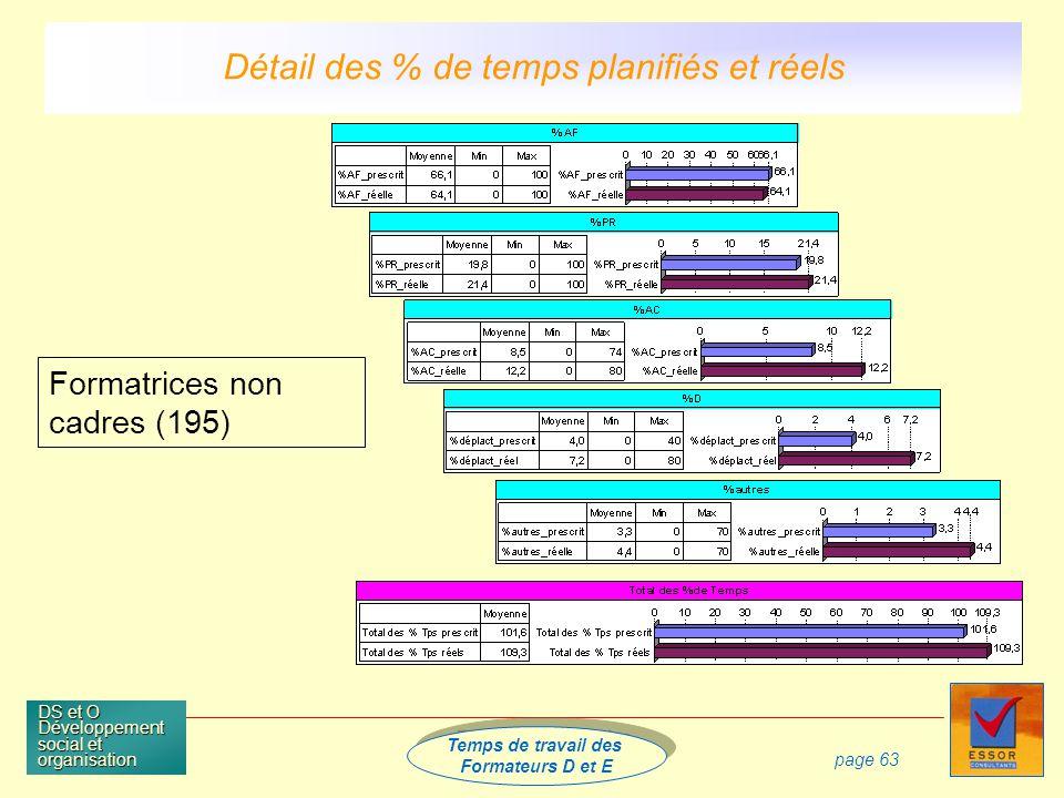 Temps de travail des Formateurs D et E Temps de travail des Formateurs D et E DS et O Développement social et organisation page 63 Formatrices non cadres (195) Détail des % de temps planifiés et réels