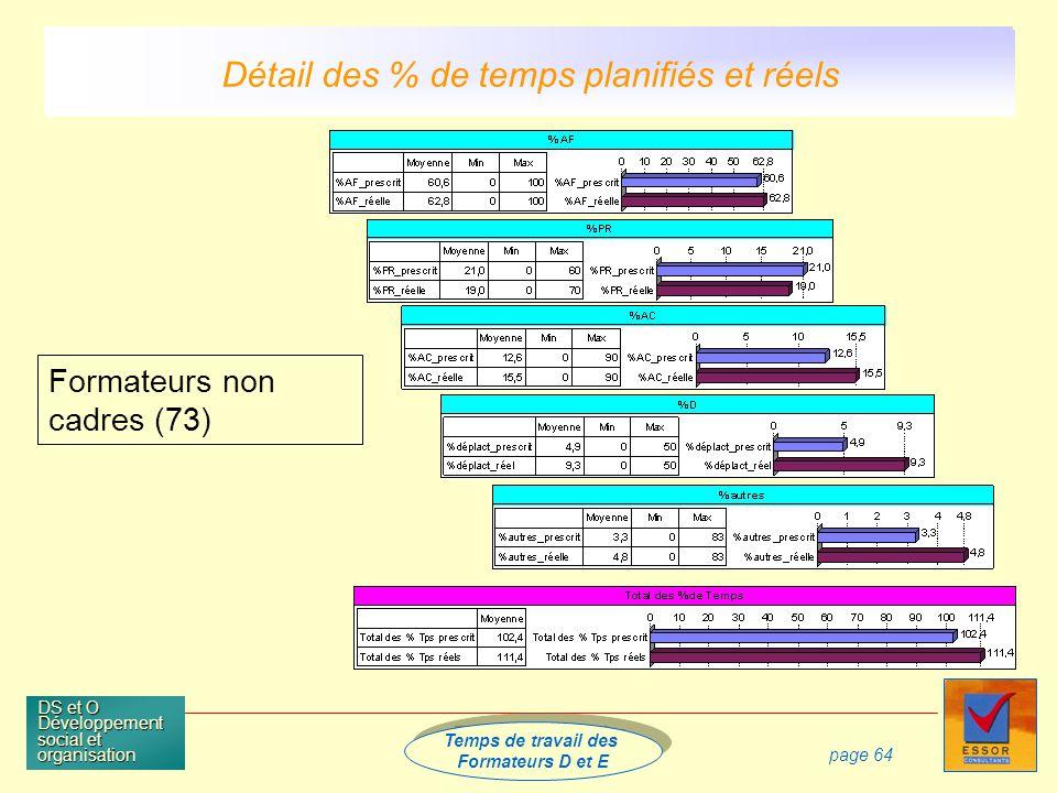 Temps de travail des Formateurs D et E Temps de travail des Formateurs D et E DS et O Développement social et organisation page 64 Formateurs non cadres (73) Détail des % de temps planifiés et réels