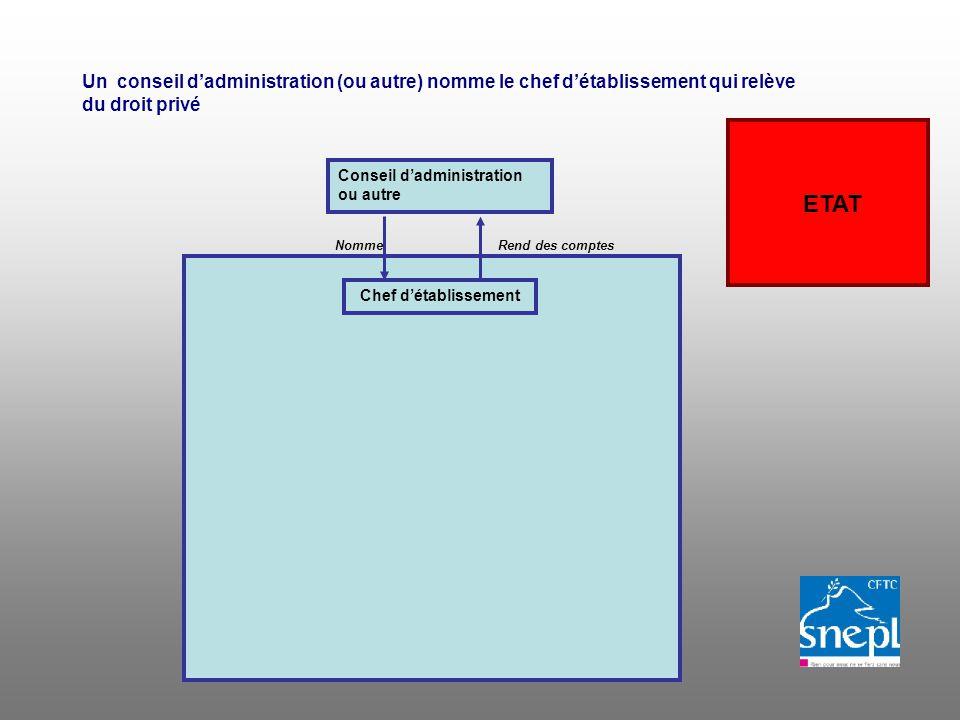 Un conseil dadministration (ou autre) nomme le chef détablissement qui relève du droit privé ETAT Conseil dadministration ou autre Chef détablissement NommeRend des comptes