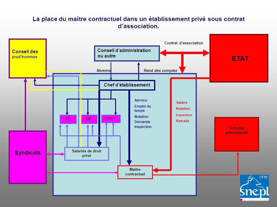 La place du maître contractuel dans un établissement privé sous contrat dassociation.