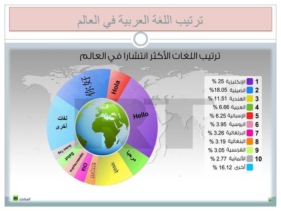 ترتيب اللغة العربية في العالم