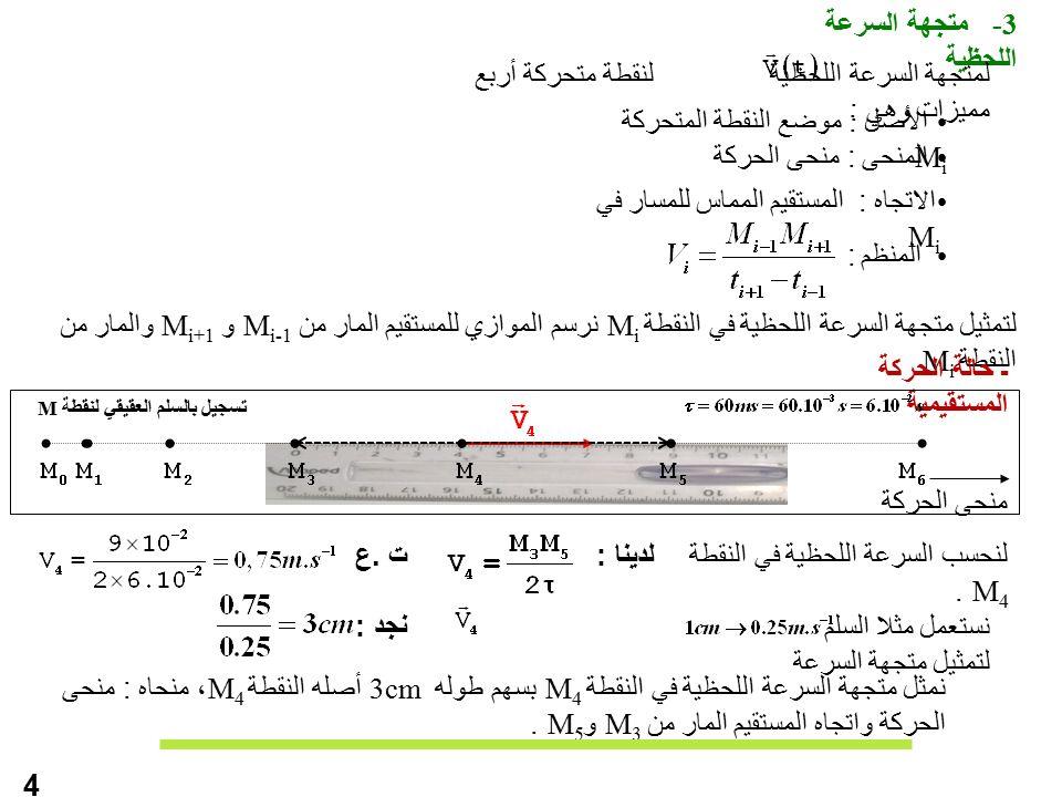 -3 متجهة السرعة اللحظية الأصل : موضع النقطة المتحركة M i المنحى : منحى الحركة الاتجاه : المستقيم المماس للمسار في M i المنظم : لمتجهة السرعة اللحظية لنقطة متحركة أربع مميزات وهي : لتمثيل متجهة السرعة اللحظية في النقطة M i نرسم الموازي للمستقيم المار من M i-1 و M i+1 والمار من النقطة M i 4 ـ حالة الحركة المستقيمية لنحسب السرعة اللحظية في النقطة M 4.