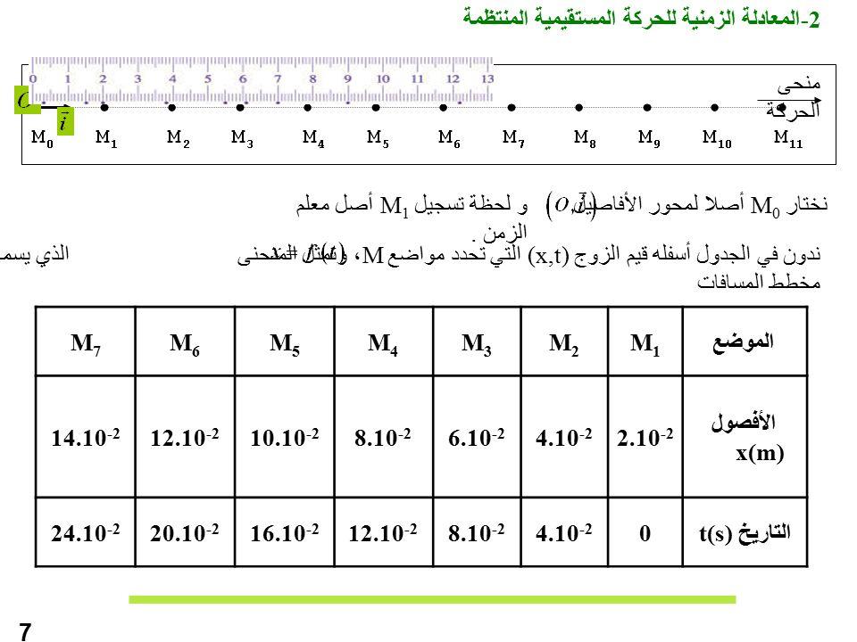 -2المعادلة الزمنية للحركة المستقيمية المنتظمة منحى الحركة نختار M 0 أصلا لمحور الأفاصيل ندون في الجدول أسفله قيم الزوج (x,t) التي تحدد مواضع M، ونمثل المنحنى الذي يسمى مخطط المسافات M7M7 M6M6 M5M5 M4M4 M3M3 M2M2 M1M1 الموضع 14.10 -2 12.10 -2 10.10 -2 8.10 -2 6.10 -2 4.10 -2 2.10 -2 الأفصول x(m) 24.10 -2 20.10 -2 16.10 -2 12.10 -2 8.10 -2 4.10 -2 0 التاريخ t(s) و لحظة تسجيل M 1 أصل معلم الزمن.