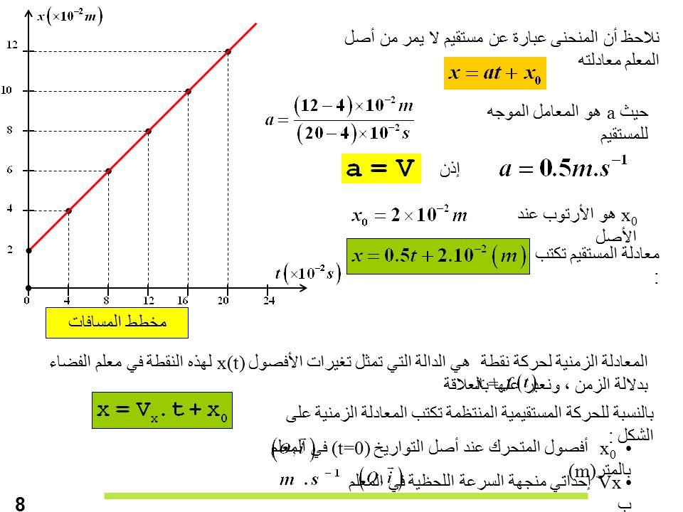 نلاحظ أن المنحنى عبارة عن مستقيم لا يمر من أصل المعلم معادلته حيث a هو المعامل الموجه للمستقيم مخطط المسافات المعادلة الزمنية لحركة نقطة هي الدالة التي تمثل تغيرات الأفصول x(t) لهذه النقطة في معلم الفضاء بدلالة الزمن ، ونعبر عنها بالعلاقة بالنسبة للحركة المستقيمية المنتظمة تكتب المعادلة الزمنية على الشكل : x 0 أفصول المتحرك عند أصل التواريخ (t=0) في المعلم بالمتر(m).