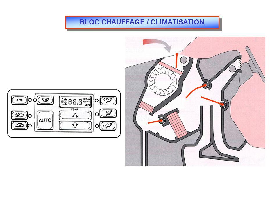 BLOC CHAUFFAGE / CLIMATISATION