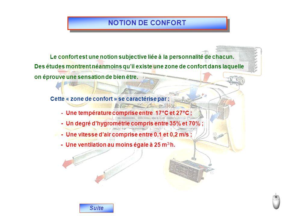 NOTION DE CONFORT Le confort est une notion subjective liée à la personnalité de chacun.