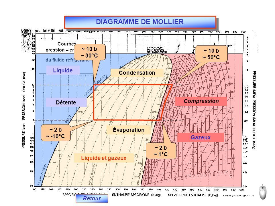 Courbes pression – enthalpy du fluide réfrigérant HFC 134 a DIAGRAMME DE MOLLIER Retour Liquide Liquide et gazeux Gazeux Compression ~ 10 b ~ 50°C Condensation ~ 10 b ~ 30°C Détente ~ 2 b ~ -10°C Évaporation ~ 2 b ~ 1°C