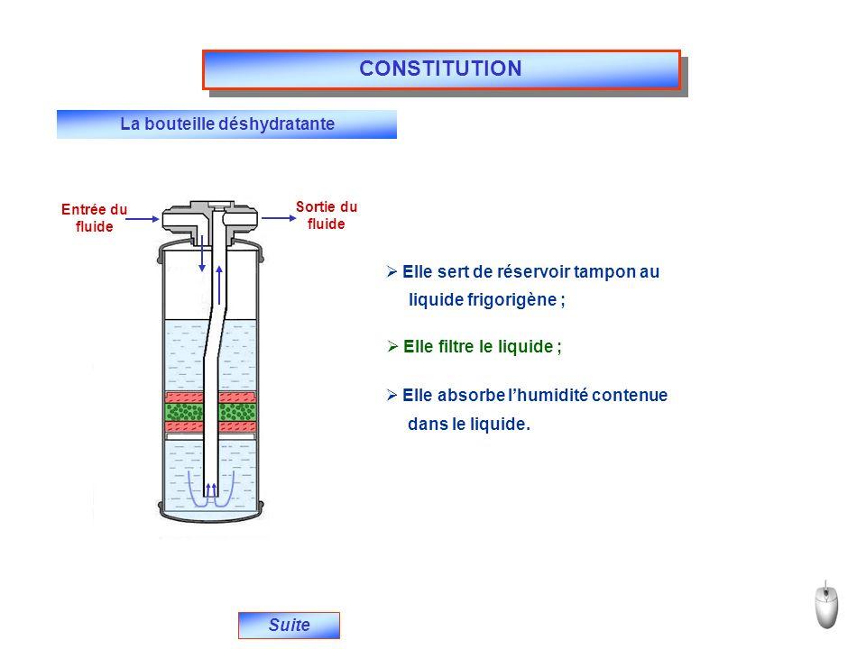 Entrée du fluide Sortie du fluide La bouteille déshydratante Suite  Elle sert de réservoir tampon au liquide frigorigène ;  Elle filtre le liquide ;  Elle absorbe l'humidité contenue dans le liquide.