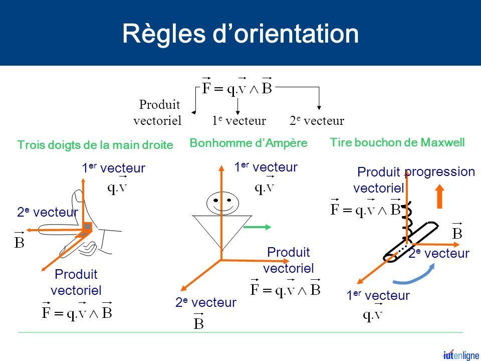 Trois doigts de la main droite Bonhomme d'Ampère Tire bouchon de Maxwell 1 er vecteur 2 e vecteur Produit vectoriel 1 er vecteur 2 e vecteur Produit vectoriel 2 e vecteur 1 er vecteur Produit vectoriel progression 1 e vecteur2 e vecteur Produit vectoriel Règles d'orientation