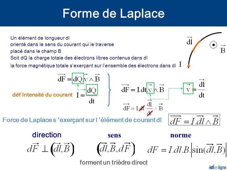 la force magnétique totale s'exerçant sur l'ensemble des électrons dans dl direction sens norme forment un trièdre direct déf Intensité du courant Un élément de longueur dl Soit dQ la charge totale des électrons libres contenus dans dl Force de Laplace s 'exerçant sur l 'élément de courant dl orienté dans le sens du courant qui le traverse placé dans le champ B Forme de Laplace
