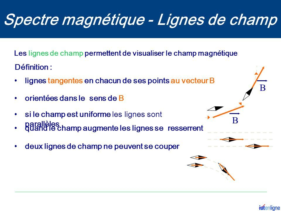 Les lignes de champ permettent de visualiser le champ magnétique B B orientées dans le sens de B si le champ est uniforme les lignes sont parallèles quand le champ augmente les lignes se resserrent deux lignes de champ ne peuvent se couper lignes tangentes en chacun de ses points au vecteur B Définition : Spectre magnétique - Lignes de champ