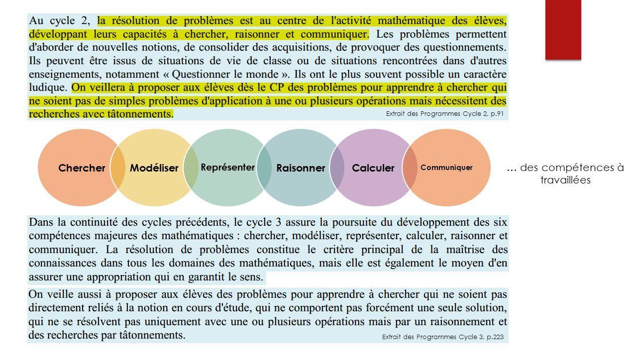 … des compétences à travaillées Extrait des Programmes Cycle 2, p.91 ChercherModéliser Représenter RaisonnerCalculer Communiquer Extrait des Programmes Cycle 3, p.223