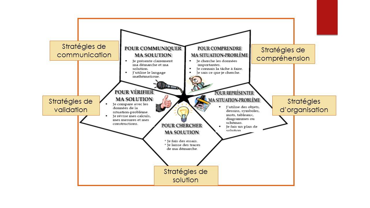 Stratégies de compréhension Stratégies d'organisation Stratégies de solution Stratégies de validation Stratégies de communication