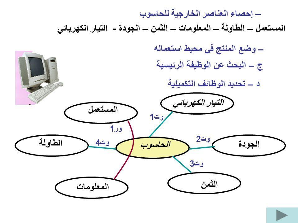 الحاسوب التيار الكهربائي المستعمل الطاولة المعلومات الثمن الجودة ور1 وت1 وت2 وت3 وت4 – إحصاء العناصر الخارجية للحاسوب المستعمل – الطاولة – المعلومات – الثمن – الجودة - التيار الكهربائي – وضع المنتج في محيط استعماله ج – البحث عن الوظيفة الرئيسية د – تحديد الوظائف التكميلية