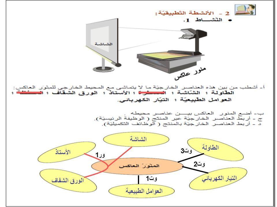 الطاولة الشاشة ا ستاذ الورق الشفاف العوامل الطبيعية التيار الكهربائي ور1 وت1 وت2 وت3