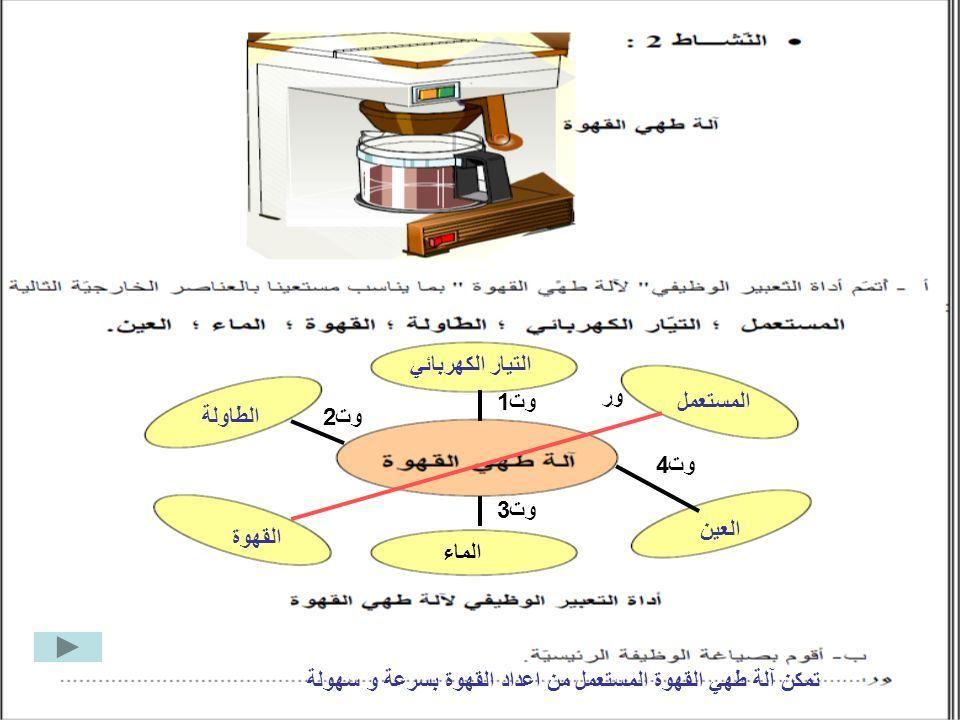 المستعمل التيار الكهربائي الطاولة القهوة الماء العين ور وت1 وت2 وت3 وت4 تمكن آلة طهي القهوة المستعمل من اعداد القهوة بسرعة و سهولة