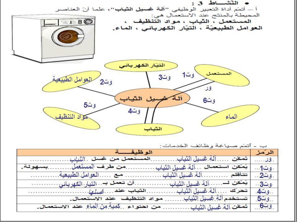 العوامل الطبيعية الماءمواد التنظيف ور وت1 وت2 وت3 وت4 وت5 وت6 ور آلة غسيل الثياب الثياب وت1 آلة غسيل الثياب المستعمل وت2 آلة غسيل الثياب العوامل الطبيعية وت3 آلة غسيل الثيابالتيار الكهربائي وت4 آلة غسيل الثياب غسلها وت5 آلة غسيل الثياب آلة غسيل الثياب وت6 كمية من الماء