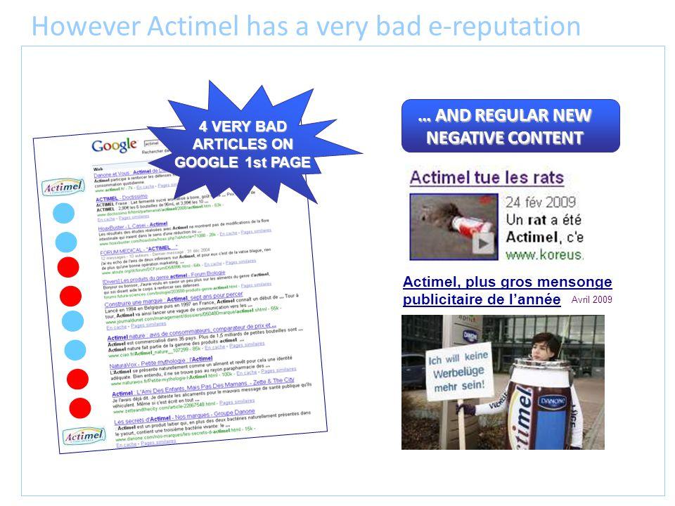 However Actimel has a very bad e-reputation Actimel, plus gros mensonge publicitaire de lannée Avril 2009 … AND REGULAR NEW NEGATIVE CONTENT 4 VERY BA