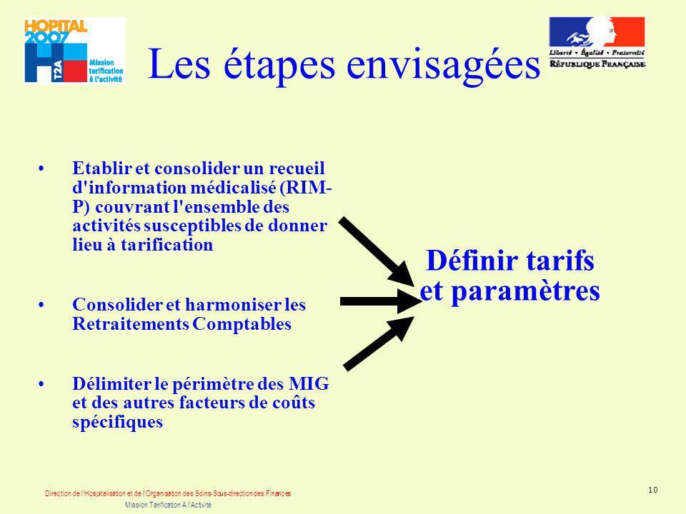 Direction de lHospitalisation et de lOrganisation des Soins-Sous-direction des Finances Mission Tarification A lActivité 10 Les étapes envisagées Etab