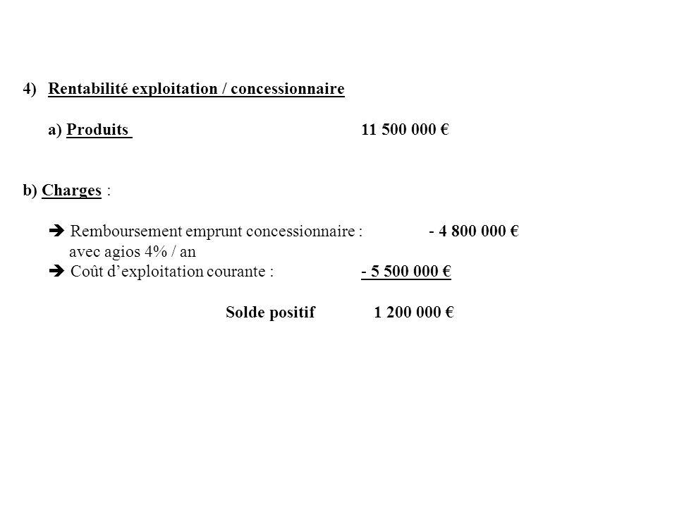 4)Rentabilité exploitation / concessionnaire a) Produits 11 500 000 b) Charges : Remboursement emprunt concessionnaire : - 4 800 000 avec agios 4% / a