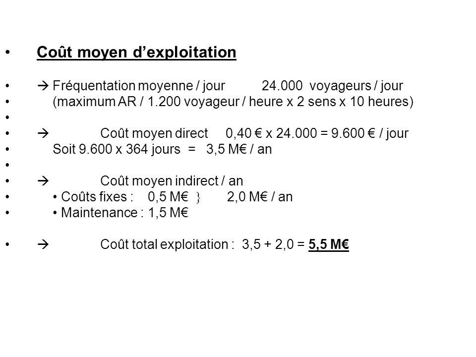 Coût moyen dexploitation Fréquentation moyenne / jour 24.000 voyageurs / jour (maximum AR / 1.200 voyageur / heure x 2 sens x 10 heures) Coût moyen di