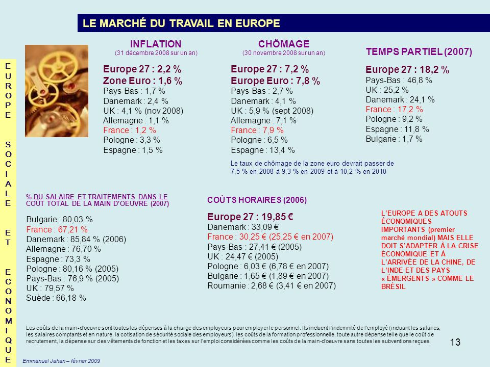 13 EUROPESOCIALEETECONOMIQUEEUROPESOCIALEETECONOMIQUE LE MARCHÉ DU TRAVAIL EN EUROPE CHÔMAGE (30 novembre 2008 sur un an) Europe 27 : 7,2 % Europe Eur