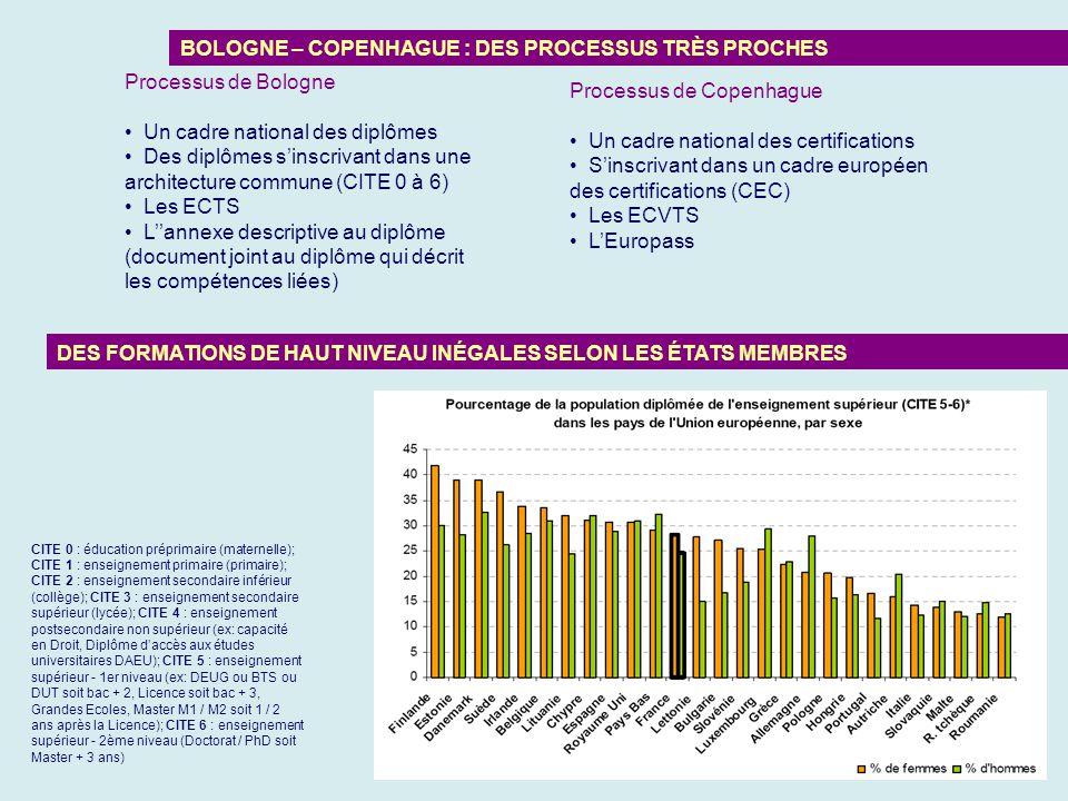 17 Processus de Bologne Un cadre national des diplômes Des diplômes sinscrivant dans une architecture commune (CITE 0 à 6) Les ECTS Lannexe descriptiv