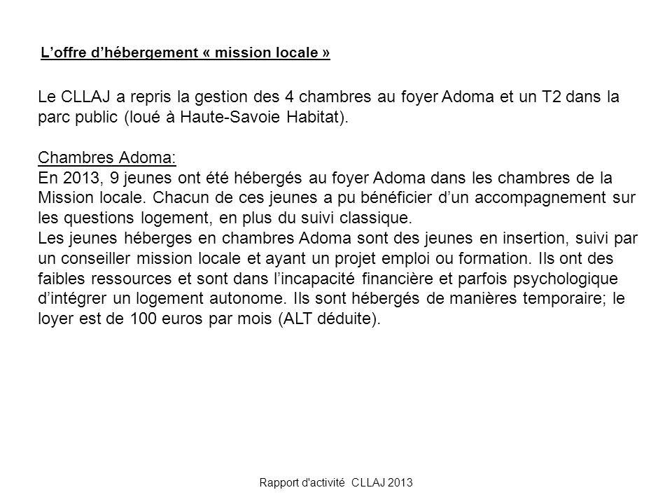 Loffre dhébergement « mission locale » Rapport d'activité CLLAJ 2013 Le CLLAJ a repris la gestion des 4 chambres au foyer Adoma et un T2 dans la parc