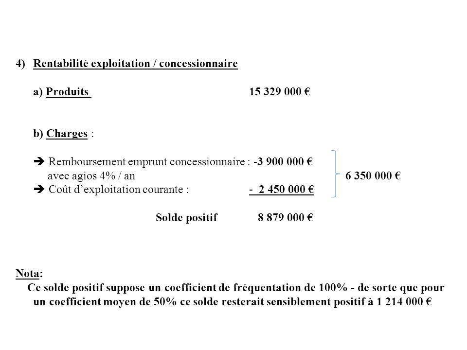 4)Rentabilité exploitation / concessionnaire a) Produits 15 329 000 b) Charges : Remboursement emprunt concessionnaire : -3 900 000 avec agios 4% / an