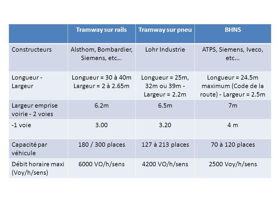 Tramway sur railsTramway sur pneuBHNS ConstructeursAlsthom, Bombardier, Siemens, etc… Lohr IndustrieATPS, Siemens, Iveco, etc... Longueur - Largeur Lo
