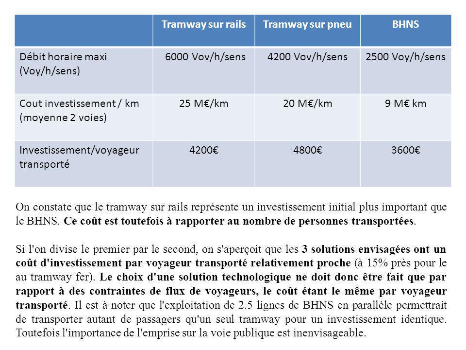 Tramway sur railsTramway sur pneuBHNS Débit horaire maxi (Voy/h/sens) 6000 Vov/h/sens4200 Vov/h/sens2500 Voy/h/sens Cout investissement / km (moyenne