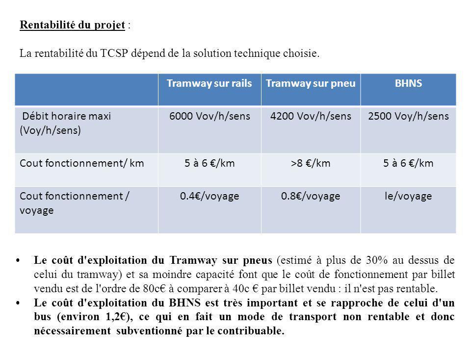 Rentabilité du projet : La rentabilité du TCSP dépend de la solution technique choisie. Tramway sur railsTramway sur pneuBHNS Débit horaire maxi (Voy/