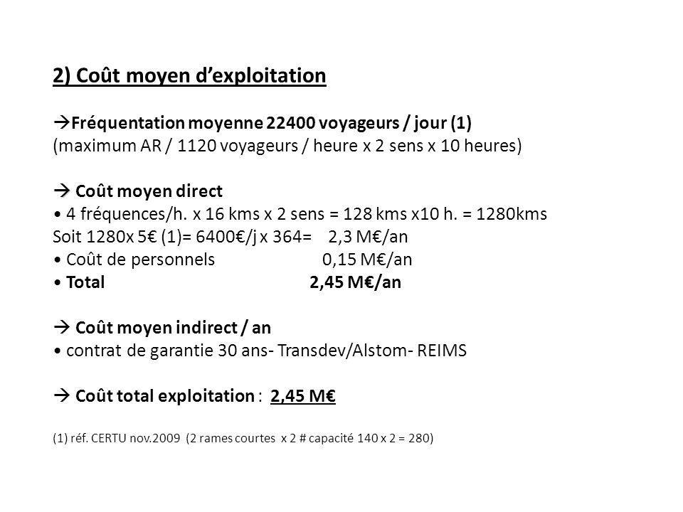 3) Produit dexploitation a) Vente billets Vente billets (22.400 / j) Plein tarif 70% Tarif réduit (abonnement & autres) 30% TOTAL Bout en bout50 %2,50 2,00 Soit19.600 / jour6.720 / jour26.320 / j ½ trajet50 %1,25 1,00 Soit9.800 / jour5.600 / jour15.400 / j TOTAL29.400 / jour12.320 / jour41.720 / j Total / an 41.720 x 364 jours = 15.186 K b) Petits frets + La Poste – pour mémoire – ou 395 /jour x 364 # 143 K c) Produit total / an 15 186 000 + 143 000 15 329 000
