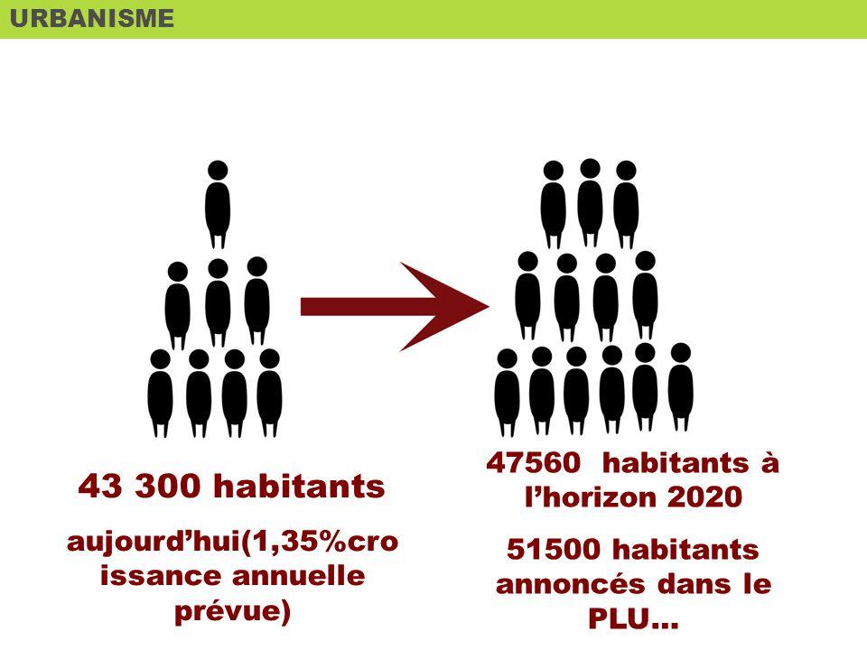 URBANISME ETAT DES LIEUX 43 300 habitants aujourdhui(1,35%cro issance annuelle prévue) 47560 habitants à lhorizon 2020 51500 habitants annoncés dans le PLU…