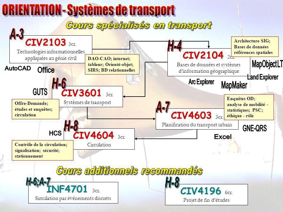 CIV2103 CIV2103 3cr. Technologies informationnelles appliquées au génie civil CIV2104 CIV2104 2cr. Bases de données et systèmes dinformation géographi