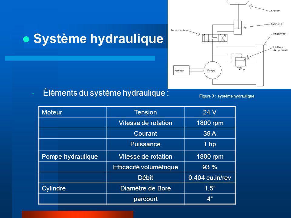 - Éléments du système hydraulique : Système hydraulique : MoteurTension24 V Vitesse de rotation1800 rpm Courant39 A Puissance1 hp Pompe hydrauliqueVitesse de rotation1800 rpm Efficacité volumétrique93 % Débit0,404 cu.in/rev CylindreDiamètre de Bore1,5 parcourt4 Figure 3 : système hydraulique