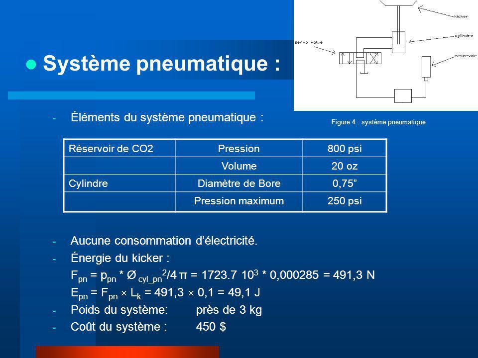 Système pneumatique : Réservoir de CO2Pression800 psi Volume20 oz CylindreDiamètre de Bore0,75 Pression maximum250 psi - Éléments du système pneumatiq