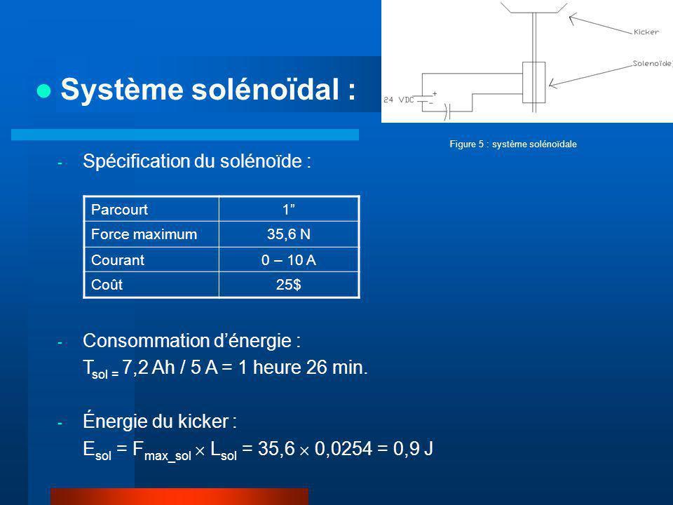 Système solénoïdal : Parcourt1 Force maximum35,6 N Courant0 – 10 A Coût25$ - Spécification du solénoïde : - Consommation dénergie : T sol = 7,2 Ah / 5 A = 1 heure 26 min.